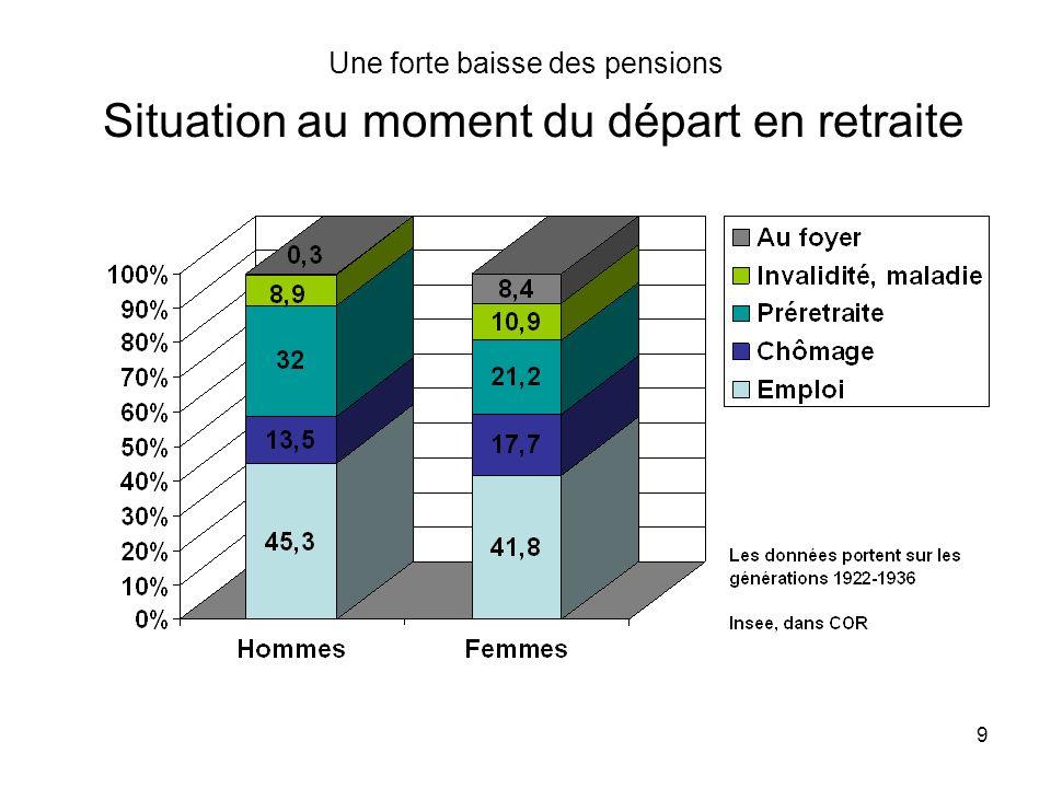 9 Une forte baisse des pensions Situation au moment du départ en retraite