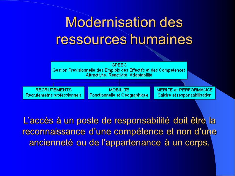 Modernisation des ressources humaines Laccès à un poste de responsabilité doit être la reconnaissance dune compétence et non dune ancienneté ou de lappartenance à un corps.