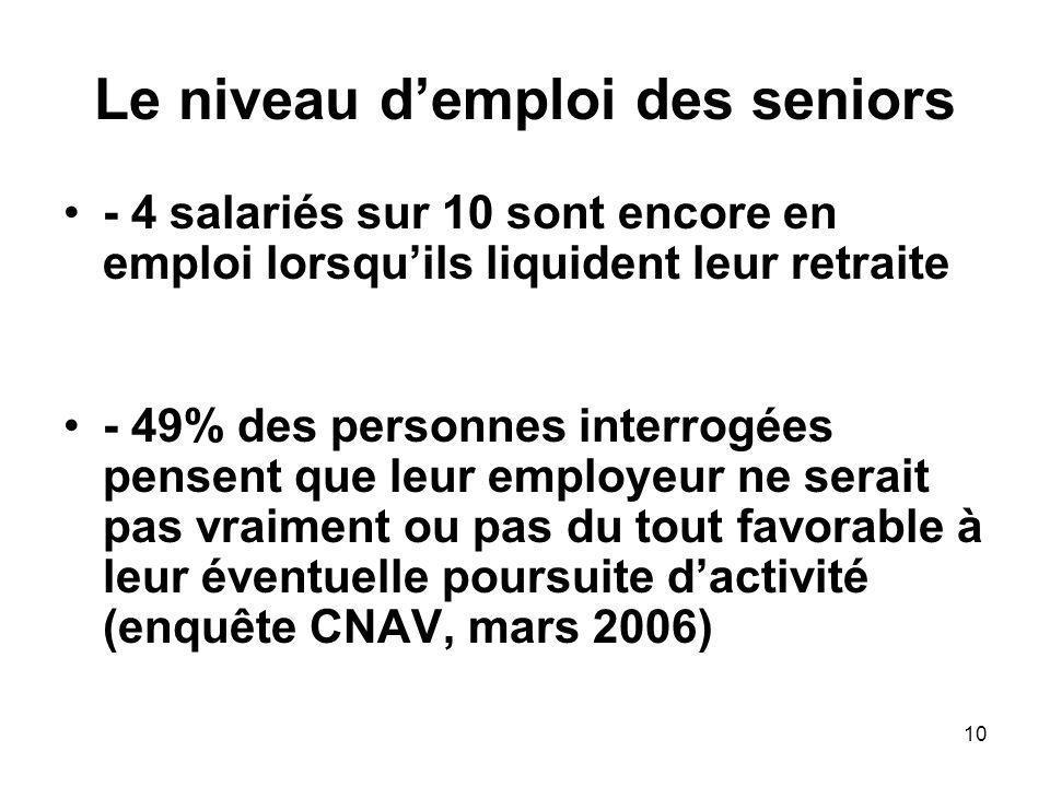 10 Le niveau demploi des seniors - 4 salariés sur 10 sont encore en emploi lorsquils liquident leur retraite - 49% des personnes interrogées pensent que leur employeur ne serait pas vraiment ou pas du tout favorable à leur éventuelle poursuite dactivité (enquête CNAV, mars 2006)