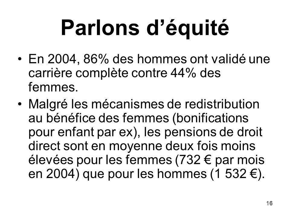 16 Parlons déquité En 2004, 86% des hommes ont validé une carrière complète contre 44% des femmes.