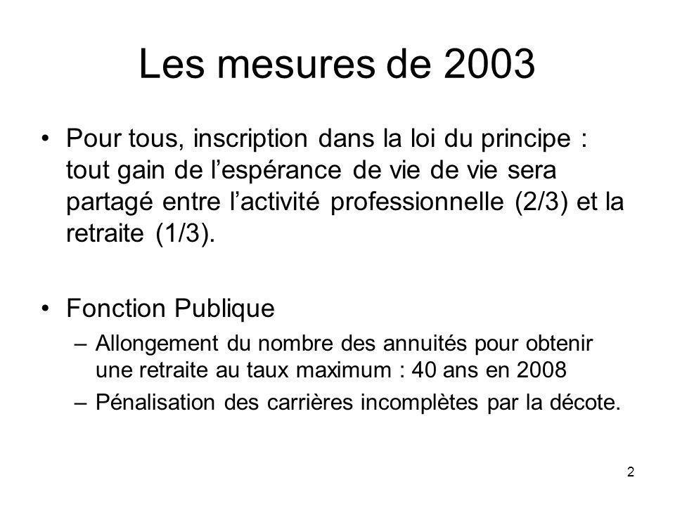 2 Les mesures de 2003 Pour tous, inscription dans la loi du principe : tout gain de lespérance de vie de vie sera partagé entre lactivité professionnelle (2/3) et la retraite (1/3).