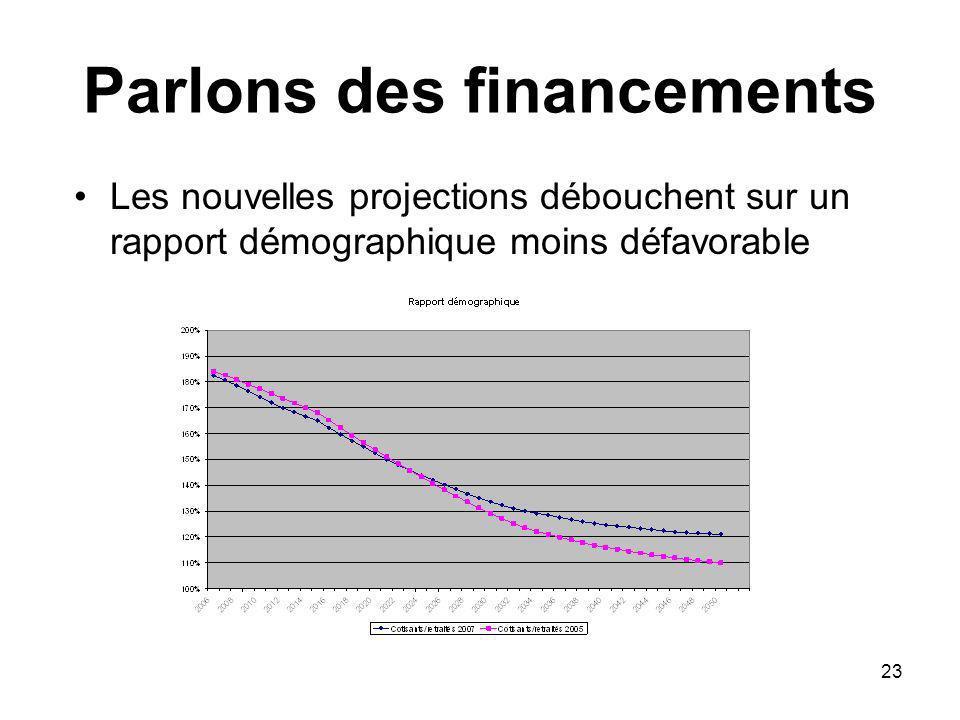 23 Parlons des financements Les nouvelles projections débouchent sur un rapport démographique moins défavorable