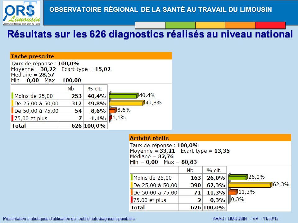 Présentation statistiques dutilisation de loutil dautodiagnostic pénibilité ARACT LIMOUSIN - VP – 11/03/13 Résultats sur les 626 diagnostics réalisés