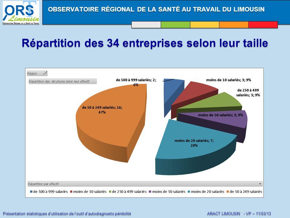 Présentation statistiques dutilisation de loutil dautodiagnostic pénibilité ARACT LIMOUSIN - VP – 11/03/13 Répartition des 34 entreprises selon leur t