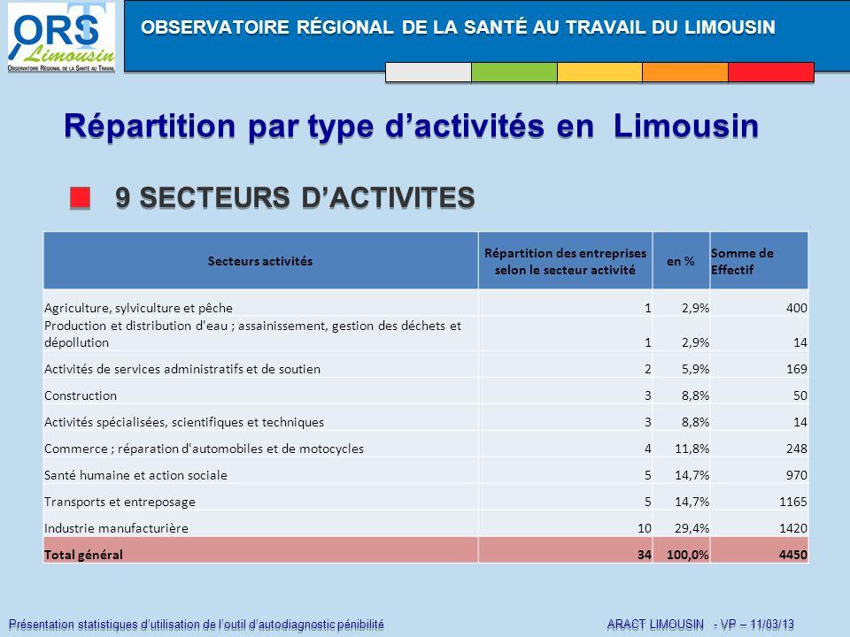 Présentation statistiques dutilisation de loutil dautodiagnostic pénibilité ARACT LIMOUSIN - VP – 11/03/13 Répartition par type dactivités en Limousin