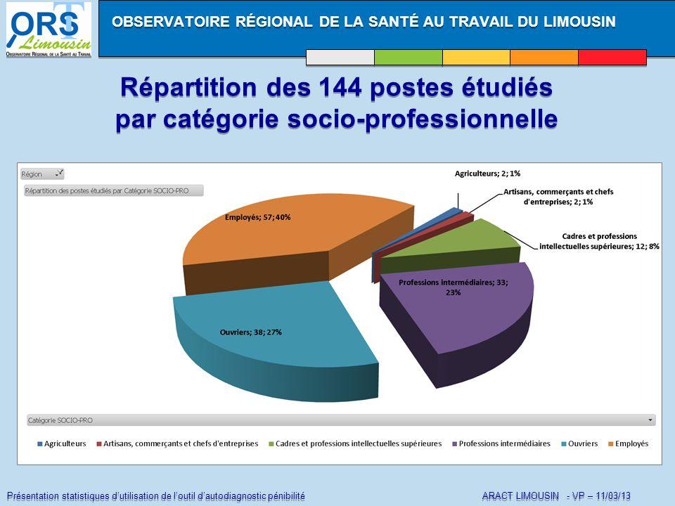 Présentation statistiques dutilisation de loutil dautodiagnostic pénibilité ARACT LIMOUSIN - VP – 11/03/13 Répartition des 144 postes étudiés par caté