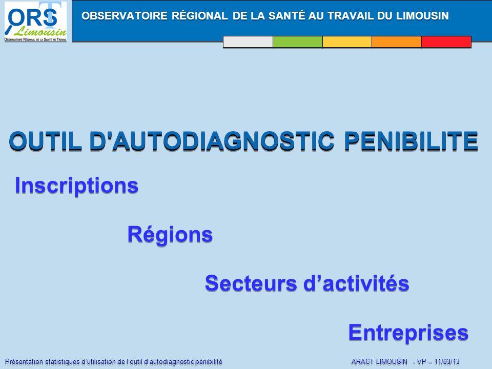 Présentation statistiques dutilisation de loutil dautodiagnostic pénibilité ARACT LIMOUSIN - VP – 11/03/13 LOUTIL DE LORST LIMOUSIN EN CHIFFRES AU NIVEAU NATIONAL LOUTIL DE LORST LIMOUSIN EN CHIFFRES AU NIVEAU NATIONAL 922 INSCRIPTIONS au 28/02/13 (cad demande didentifiant) 329 COMPTES ACTIVES (champs « données entreprises » – Phase Préparation) OBSERVATOIRE RÉGIONAL DE LA SANTÉ AU TRAVAIL DU LIMOUSIN 198 COMPTES ACTIFS (diagnostics engagés) 626 DIAGNOSTICS EFFECTUES (Par les 198 comptes actifs) 626 DIAGNOSTICS EFFECTUES (Par les 198 comptes actifs)