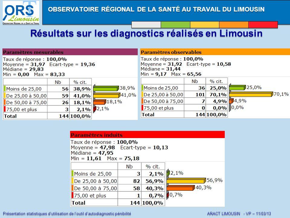 Présentation statistiques dutilisation de loutil dautodiagnostic pénibilité ARACT LIMOUSIN - VP – 11/03/13 Résultats sur les diagnostics réalisés en L