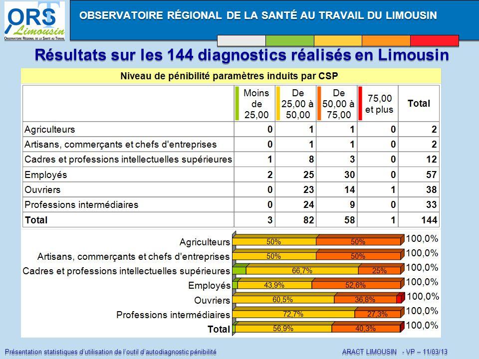 Présentation statistiques dutilisation de loutil dautodiagnostic pénibilité ARACT LIMOUSIN - VP – 11/03/13 Résultats sur les 144 diagnostics réalisés