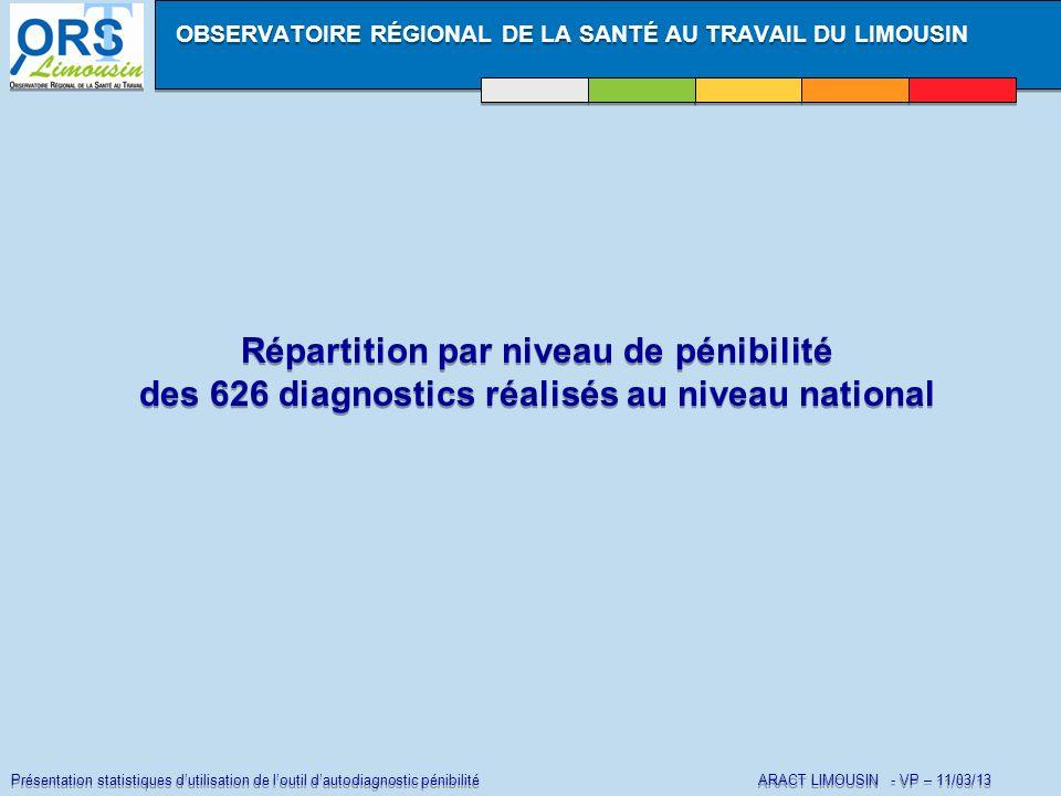 Présentation statistiques dutilisation de loutil dautodiagnostic pénibilité ARACT LIMOUSIN - VP – 11/03/13 Répartition par niveau de pénibilité des 62