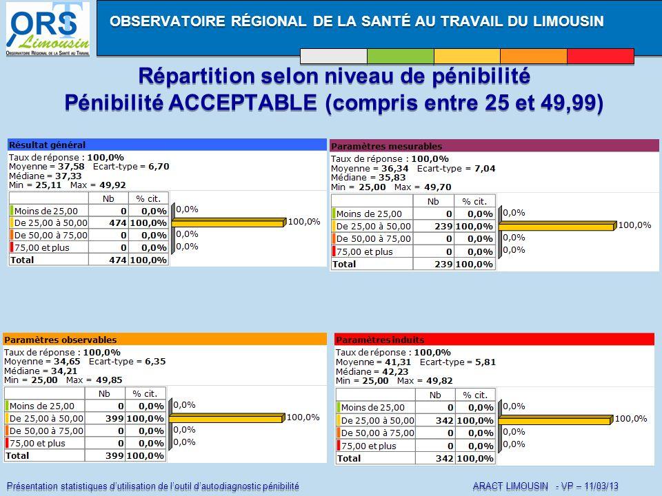 Présentation statistiques dutilisation de loutil dautodiagnostic pénibilité ARACT LIMOUSIN - VP – 11/03/13 OBSERVATOIRE RÉGIONAL DE LA SANTÉ AU TRAVAI