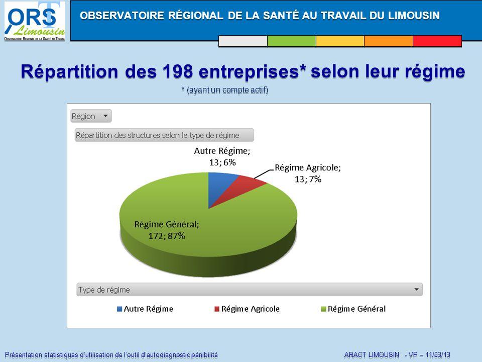 Présentation statistiques dutilisation de loutil dautodiagnostic pénibilité ARACT LIMOUSIN - VP – 11/03/13 Répartition des 198 entreprises* OBSERVATOI
