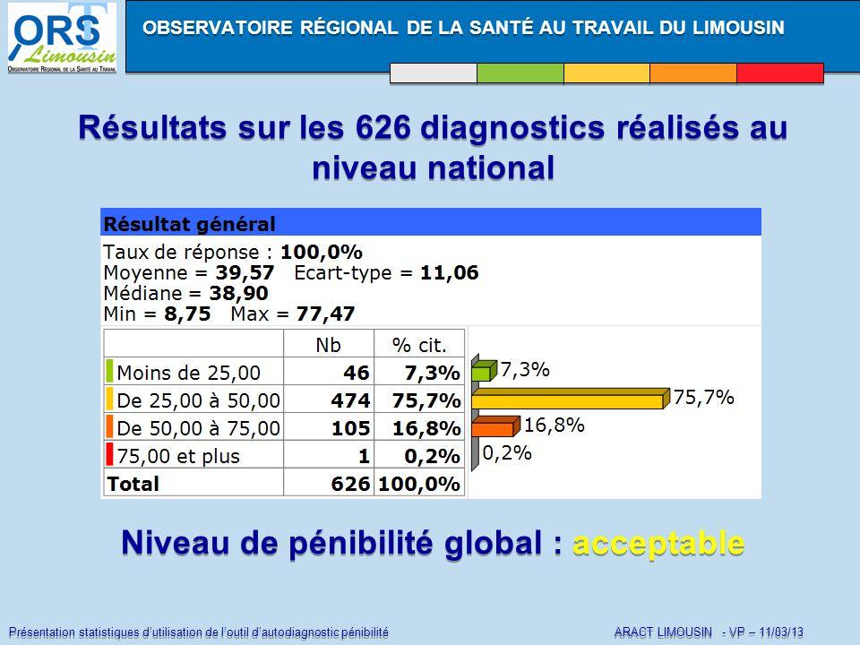 Présentation statistiques dutilisation de loutil dautodiagnostic pénibilité ARACT LIMOUSIN - VP – 11/03/13 Répartition selon niveau de pénibilité Pénibilité FAIBLE (<= 24,99) Répartition selon niveau de pénibilité Pénibilité FAIBLE (<= 24,99) OBSERVATOIRE RÉGIONAL DE LA SANTÉ AU TRAVAIL DU LIMOUSIN