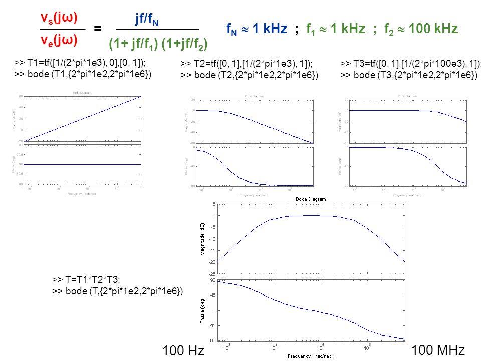 (1+ jf/f 1 ) (1+jf/f 2 ) jf/f N v s (jω) v e (jω) = f N 1 kHz ; f 1 1 kHz ; f 2 100 kHz >> T1=tf([1/(2*pi*1e3), 0],[0, 1]); >> bode (T1,{2*pi*1e2,2*pi