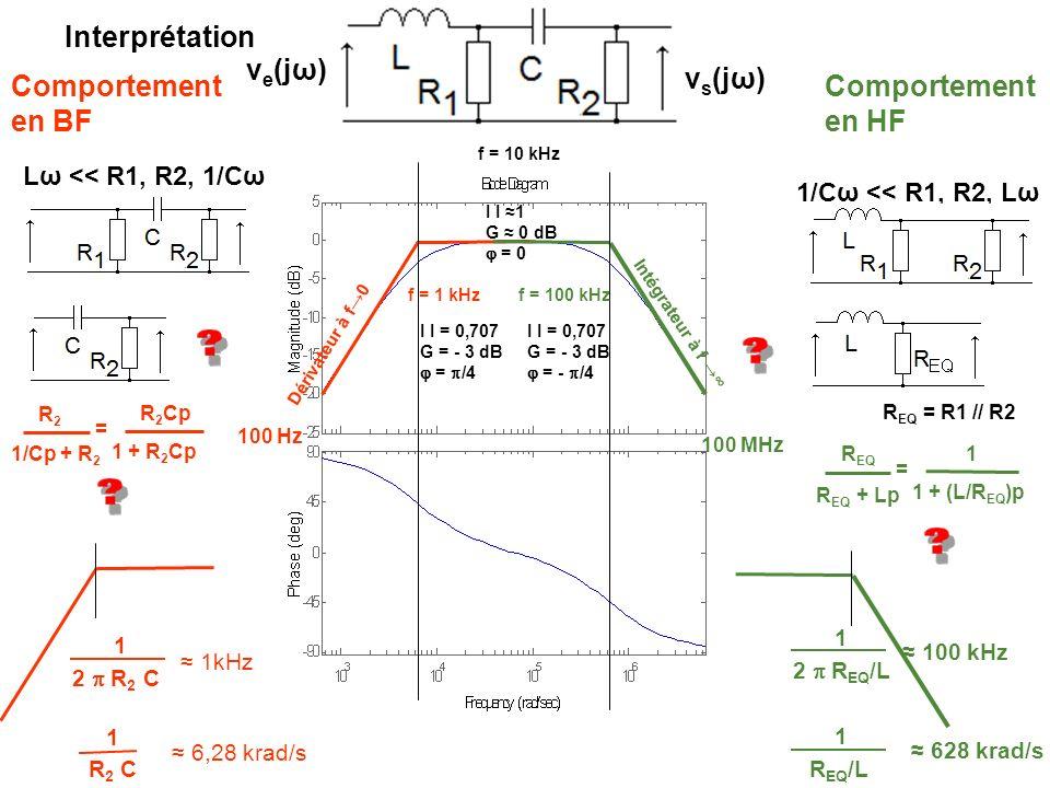 Comportement en BF Comportement en HF Interprétation Lω << R1, R2, 1/Cω 1/Cω << R1, R2, Lω 1 2 R 2 C 1 R 2 C 1 2 R EQ /L 1 R EQ /L R EQ = R1 // R2 1kH