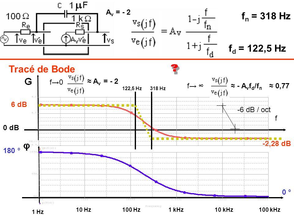 Tracé de Bode f n = 318 Hz f d = 122,5 Hz 6 dB 0 dB -2,28 dB 180 ° 0 ° f 10 Hz100 Hz 1 Hz 1 kHz10 kHz100 kHz f0 A v f - A v f d /f n 0,77 = - 2 A v =