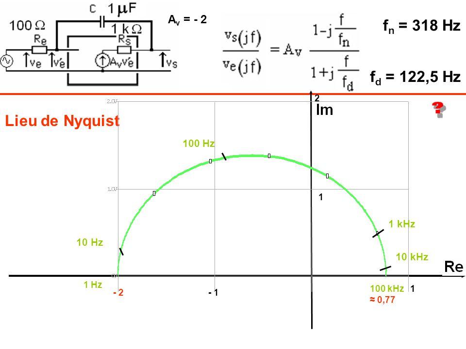 Lieu de Nyquist 1 Hz 100 kHz1 1 - 1- 2 2 10 kHz 10 Hz 100 Hz 1 kHz f n = 318 Hz f d = 122,5 Hz A v = - 2 0,77
