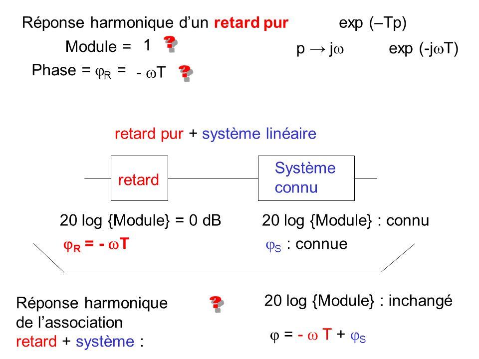 Réponse harmonique dun retard pur exp (–Tp) p j exp (-j T) Module = Phase = R = 1 - T retard Système connu 20 log {Module} = 0 dB R = - T 20 log {Modu