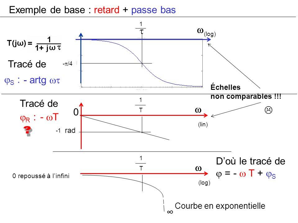 Tracé de S : 0 1 T rad Doù le tracé de = - T + S Exemple de base : retard + passe bas Tracé de R : 1 - artg - T (log) (lin) Échelles non comparables !
