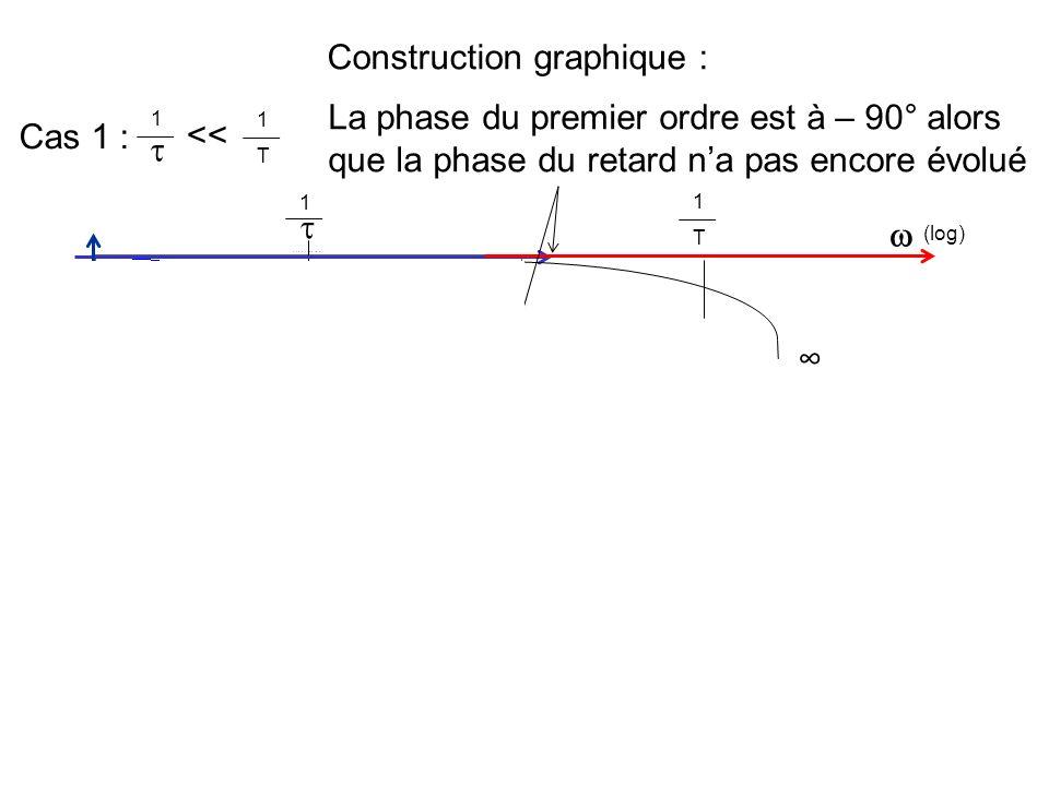 Construction graphique : Cas 1 : 1 T 1 << La phase du premier ordre est à – 90° alors que la phase du retard na pas encore évolué 1 - /4 1 T (log) = -