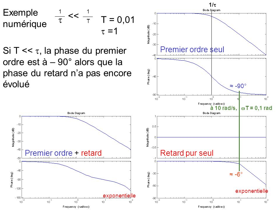 Exemple numérique 1 T 1 << Si T <<, la phase du premier ordre est à – 90° alors que la phase du retard na pas encore évolué T = 0,01 =1 Premier ordre