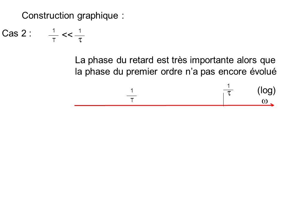 Construction graphique : Cas 2 : 1 T 1 << La phase du retard est très importante alors que la phase du premier ordre na pas encore évolué 1 T 1 La rot