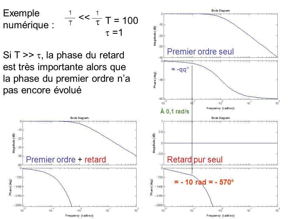 1 T 1 << Si T >>, la phase du retard est très importante alors que la phase du premier ordre na pas encore évolué T = 100 =1 Premier ordre seul Retard