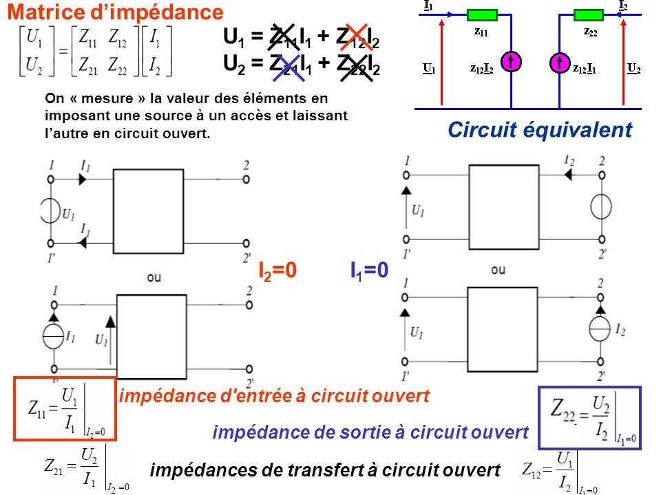 On « mesure » la valeur des éléments en imposant une source à un accès et laissant lautre en circuit ouvert. impédance d'entrée à circuit ouvert impéd