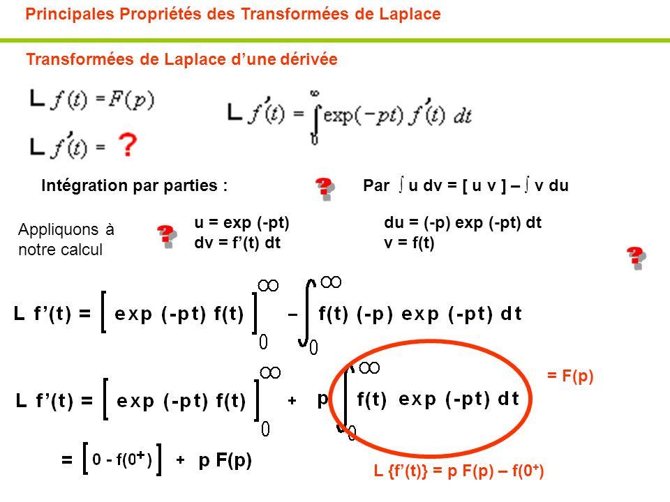 Principales Propriétés des Transformées de Laplace Transformées de Laplace dune dérivée u = exp (-pt) dv = f(t) dt du = (-p) exp (-pt) dt v = f(t) Par
