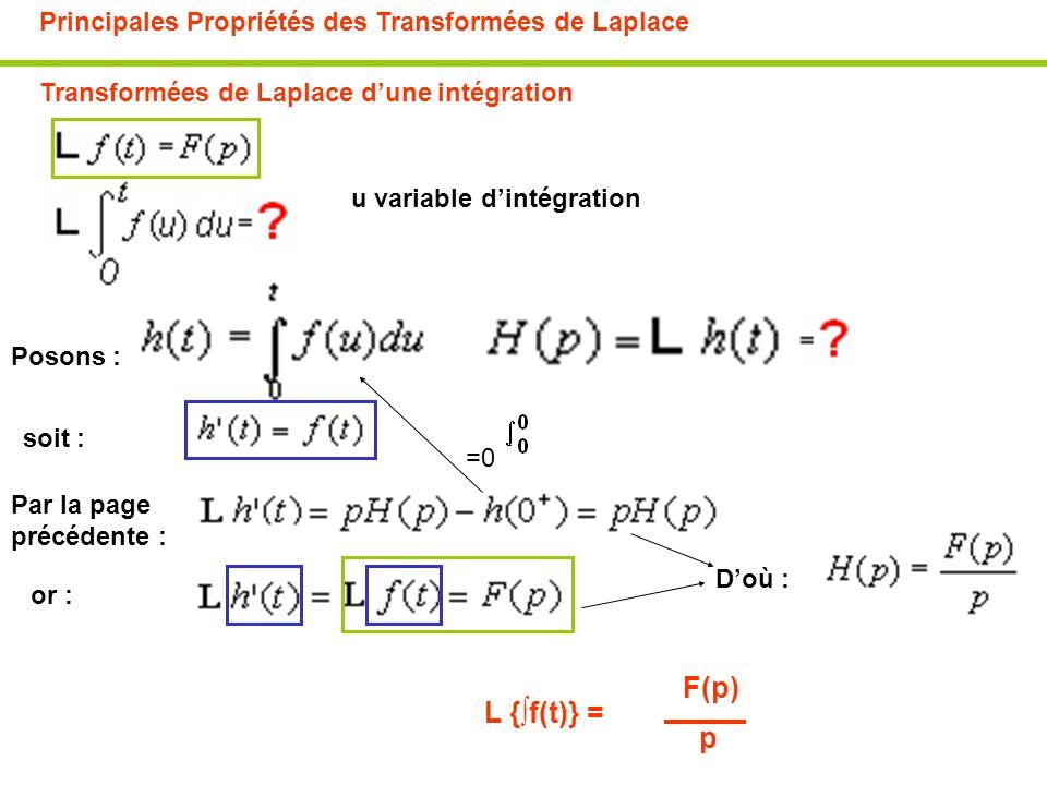 Principales Propriétés des Transformées de Laplace Transformées de Laplace dune intégration u variable dintégration F(p) Posons : soit : Par la page p