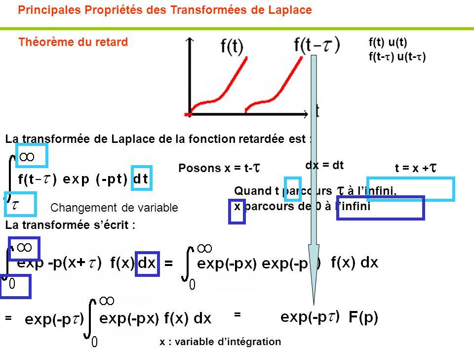 Principales Propriétés des Transformées de Laplace Théorème du retardf(t) u(t) f(t- ) u(t- ) La transformée de Laplace de la fonction retardée est : P