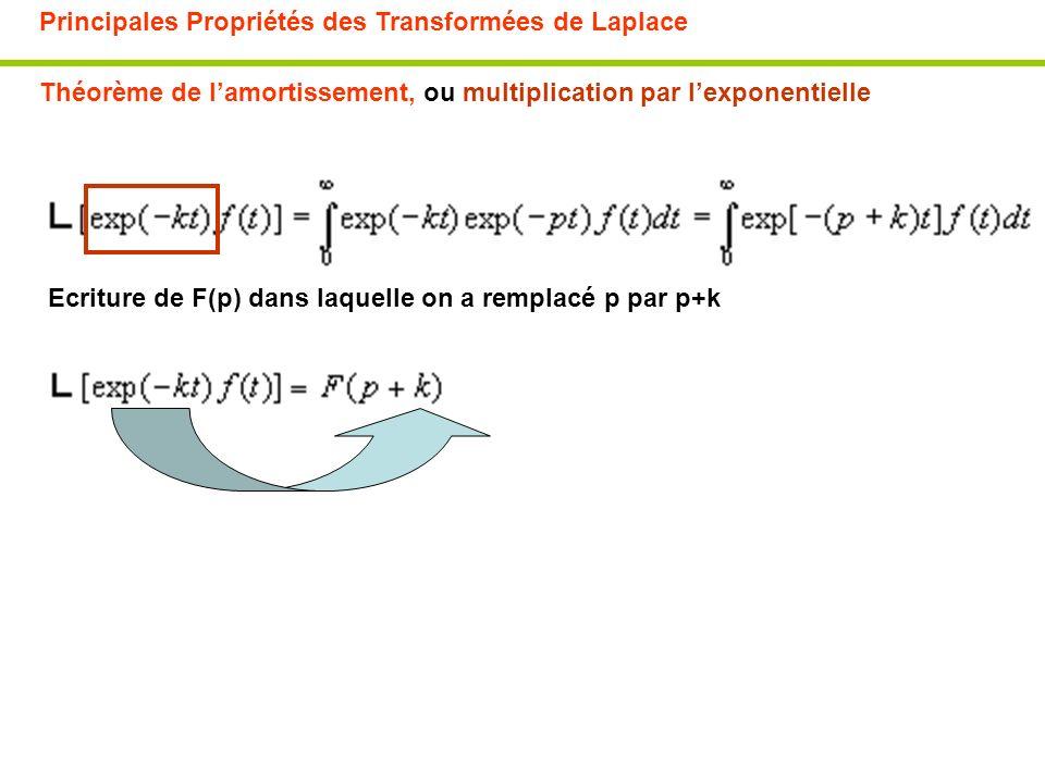 Principales Propriétés des Transformées de Laplace Théorème de lamortissement, ou multiplication par lexponentielle Ecriture de F(p) dans laquelle on