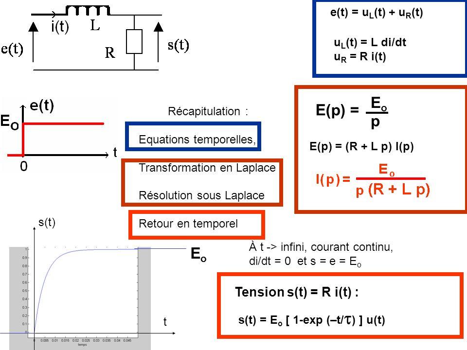 e(t) = u L (t) + u R (t) u L (t) = L di/dt u R = R i(t) E(p) = (R + L p) I(p) EoEo p E(p) = Tension s(t) = R i(t) : Récapitulation : Equations tempore