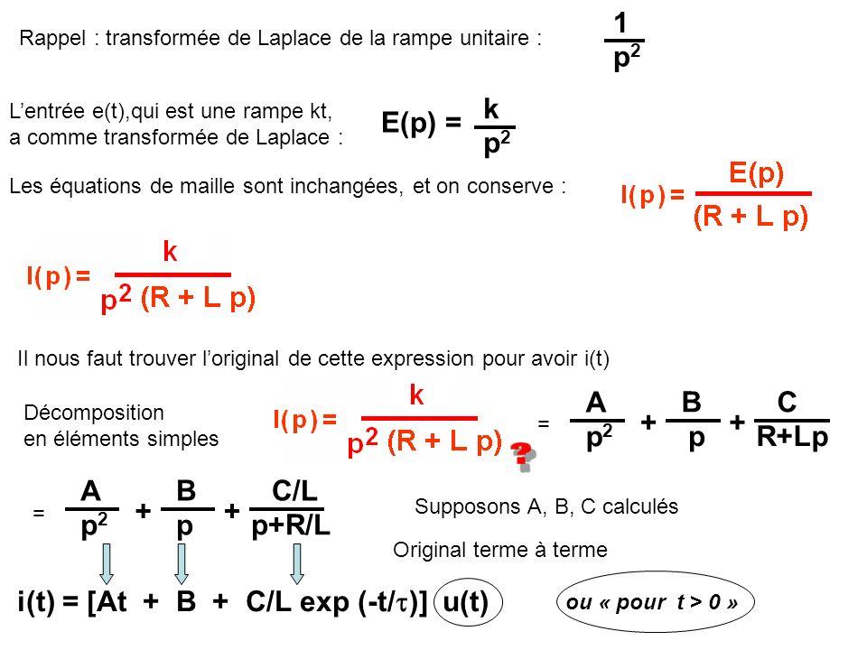 Rappel : transformée de Laplace de la rampe unitaire : 1 p2p2 Lentrée e(t),qui est une rampe kt, a comme transformée de Laplace : k p2p2 E(p) = Les éq