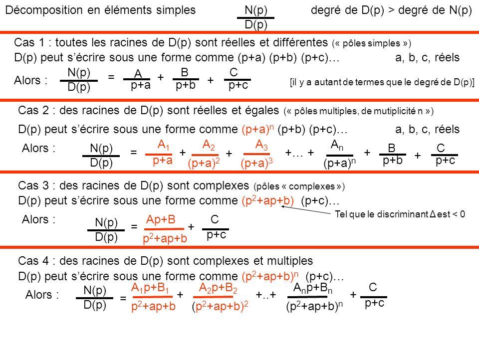 Décomposition en éléments simplesN(p) D(p) degré de D(p) > degré de N(p) Cas 1 : toutes les racines de D(p) sont réelles et différentes (« pôles simpl
