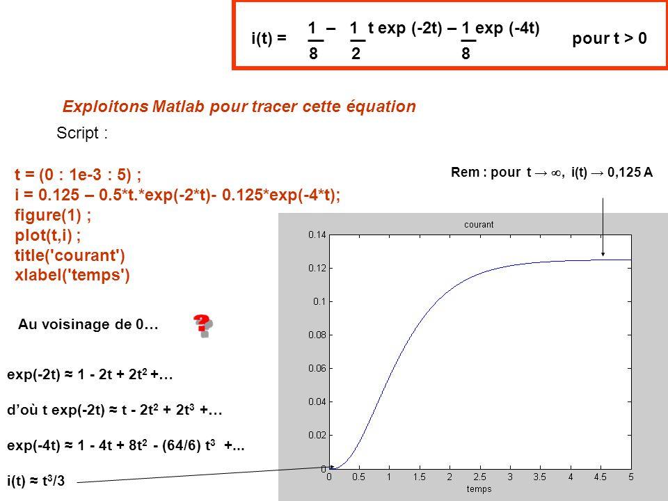 Script : Exploitons Matlab pour tracer cette équation 1 – 1 t exp (-2t) – 1 exp (-4t) 882 i(t) = pour t > 0 exp(-2t) 1 - 2t + 2t 2 +… doù t exp(-2t) t