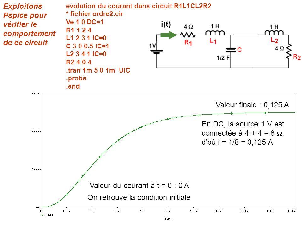 Exploitons Pspice pour vérifier le comportement de ce circuit evolution du courant dans circuit R1L1CL2R2 * fichier ordre2.cir Ve 1 0 DC=1 R1 1 2 4 L1