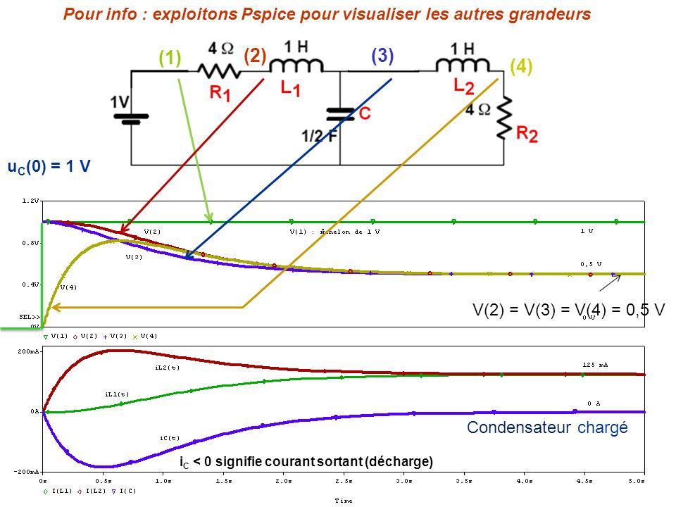 Pour info : exploitons Pspice pour visualiser les autres grandeurs (1) (2)(3) (4) Condensateur chargé V(2) = V(3) = V(4) = 0,5 V u C (0) = 1 V i C < 0