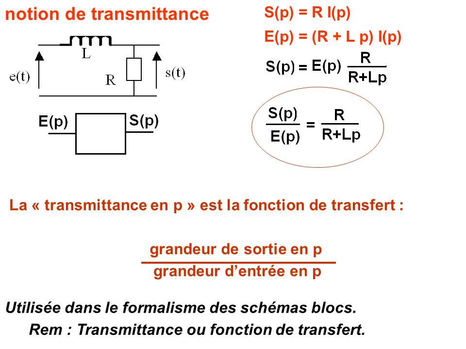notion de transmittance S(p) = R I(p) E(p) = (R + L p) I(p) La « transmittance en p » est la fonction de transfert : grandeur de sortie en p grandeur