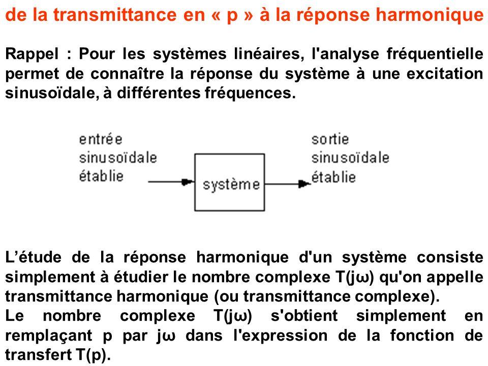 Rappel : Pour les systèmes linéaires, l'analyse fréquentielle permet de connaître la réponse du système à une excitation sinusoïdale, à différentes fr
