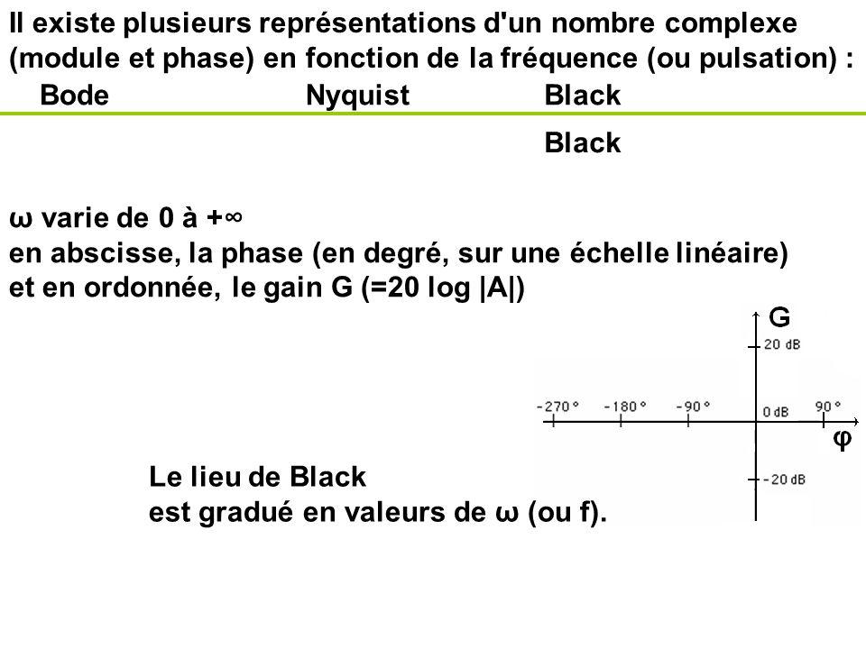 Il existe plusieurs représentations d'un nombre complexe (module et phase) en fonction de la fréquence (ou pulsation) : BodeNyquistBlack ω varie de 0