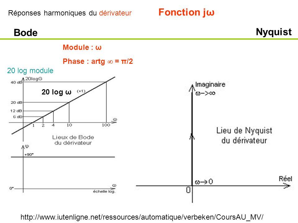 Réponses harmoniques du dérivateur http://www.iutenligne.net/ressources/automatique/verbeken/CoursAU_MV/ Bode Nyquist Fonction jω Module : ω Phase : a