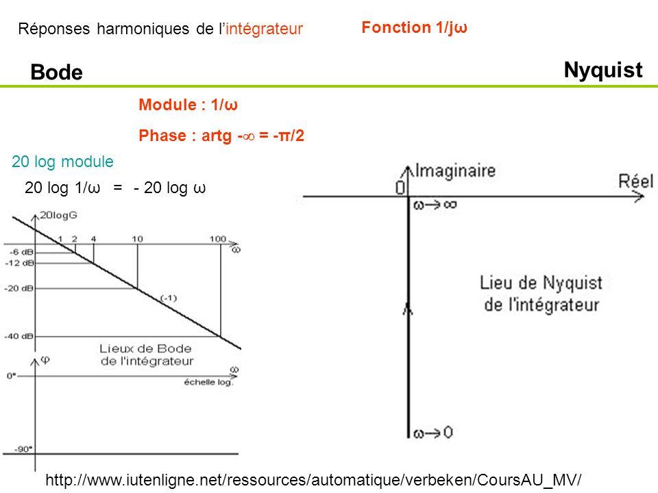 Réponses harmoniques de lintégrateur Bode Nyquist Fonction 1/jω Module : 1/ω Phase : artg - = -π/2 20 log 1/ω=- 20 log ω 20 log module http://www.iute