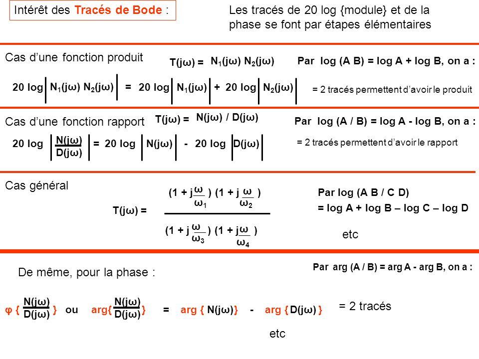 Intérêt des Tracés de Bode : Les tracés de 20 log {module} et de la phase se font par étapes élémentaires 20 log N(jω) D(jω) 20 logD(jω)20 logN(jω)-=