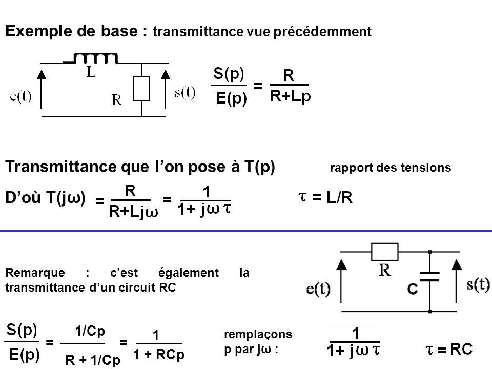 Exemple de base : transmittance vue précédemment Transmittance que lon pose à T(p) rapport des tensions Doù T(jω) Remarque : cest également la transmi