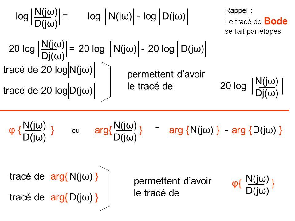 log N(jω) D(jω) tracé de 20 logN(jω) tracé de 20 logD(jω) logD(jω)logN(jω)-= 20 log N(jω) Dj(ω) 20 logD(jω)20 logN(jω)-= permettent davoir le tracé de