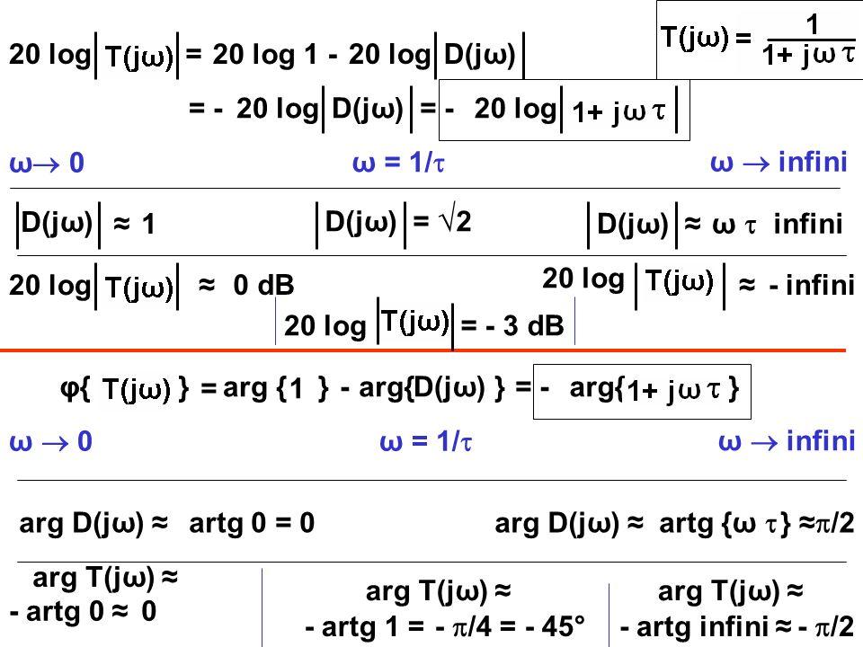 20 log D(jω) 20 log 1 - = ω 0 ω infini D(jω) 1 D(jω) ω infini 20 log 0 dB 20 log - infini = -20 logD(jω) φ{ } = -20 log arg { } - D(jω) 1= = -arg{ } ω