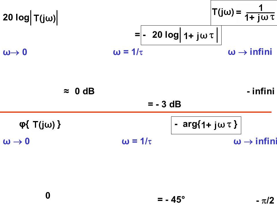 20 log ω 0 ω infini 0 dB- infini φ{ } = -20 log -arg{ } ω 0ω infini ω = 1/ = - 3 dB ω = 1/ - /2 = - 45° 0