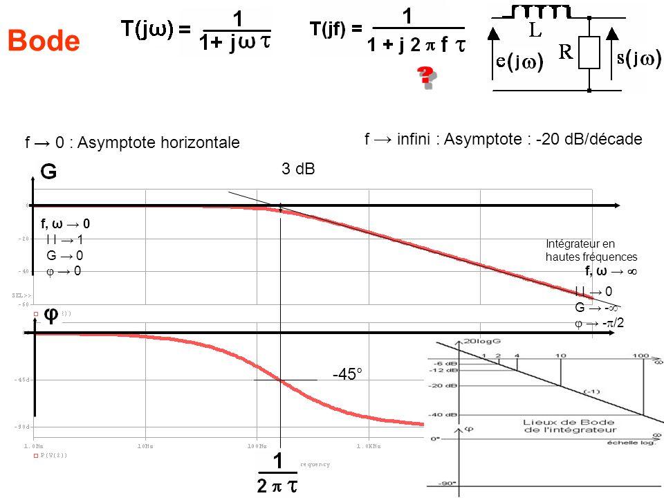 Bode 3 dB f infini : Asymptote : -20 dB/décade f 0 : Asymptote horizontale -45° Intégrateur en hautes fréquences I I 0 G - - /2 f, ω I I 1 G 0 0 f, ω