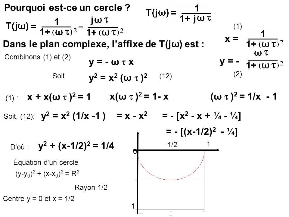 Pourquoi est-ce un cercle ? Dans le plan complexe, laffixe de T(jω) est : x = y = - Combinons (1) et (2) (1) (2) y = - ω x Soit y 2 = x 2 (ω ) 2 (12)